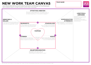New Work Team Canvas